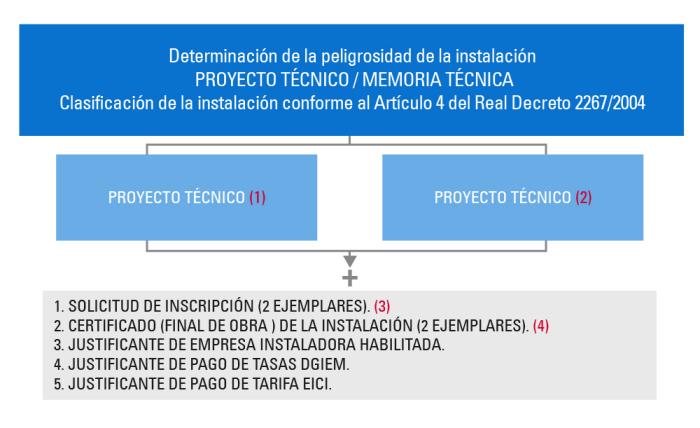procedimiento de legalización de protección contra incendios